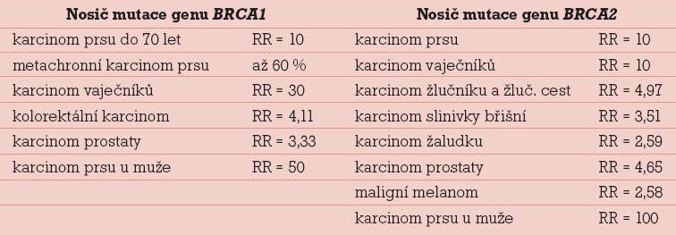 Pravděpodobnost onemocnění zdravé nosičky/nosiče mutací genů <em>BRCA1</em> nebo <em>BRCA2</em> nádorovým onemocněním vyjádřeno relativní mírou incidence proti běžné populaci [8].