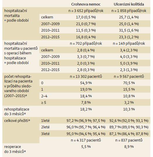 Vývoj stavu pacientů hospitalizovaných pro léčbu Crohnovy nemoci (K50) a ulcerózní kolitidy (K51). Tab. 3. Development of patients hospitalized for Crohn's disease (K50) and ulcerative colitis (K51).