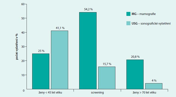 Poměr MG/USG (v % počtů vyšetření) dle věku a celkového počtu vyšetření ve skupinách