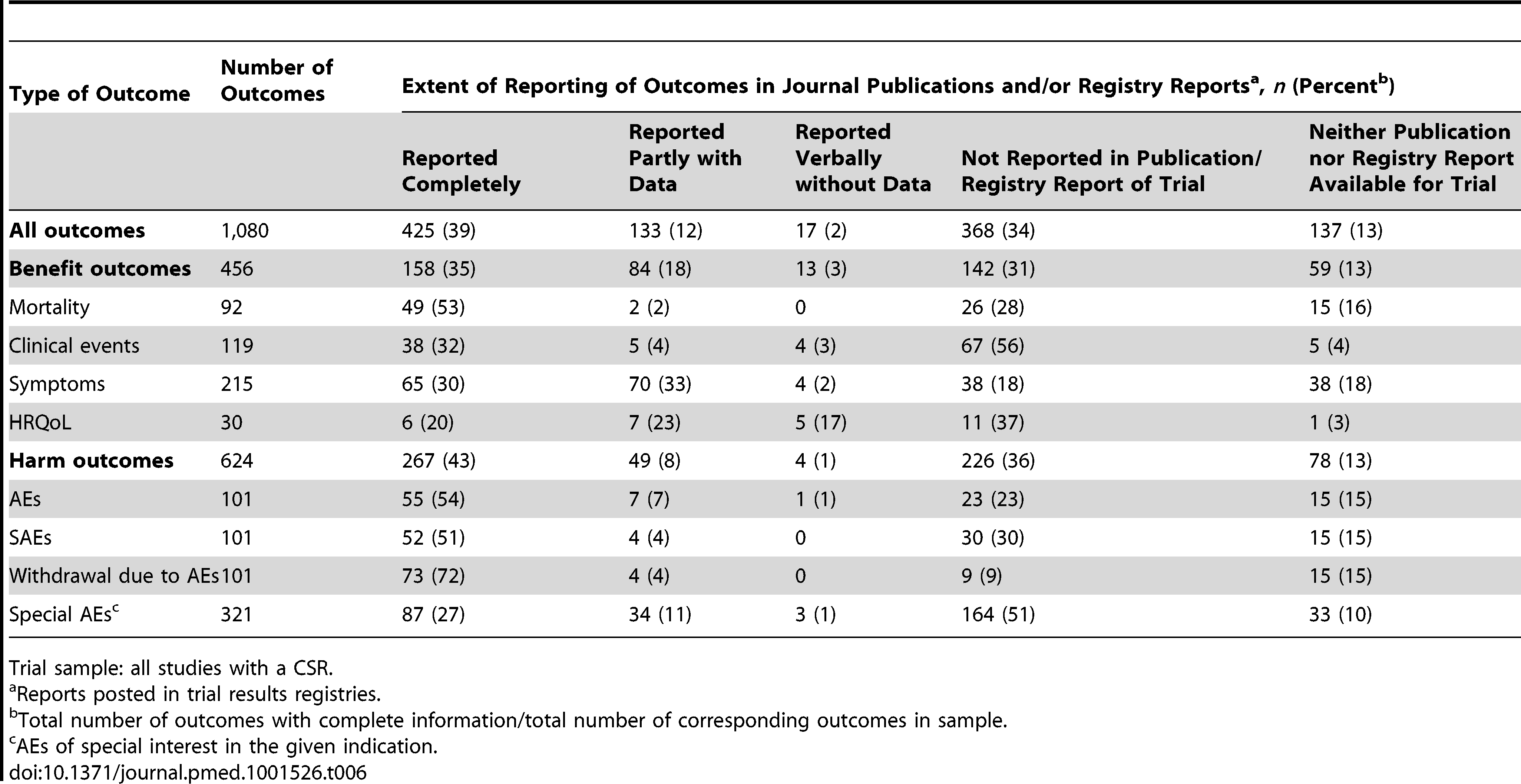 Pattern of reporting of trial outcomes in journal publications and/or registry reports.
