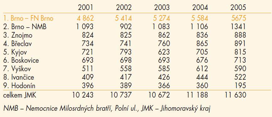 Počty živě rozených v letech 2001–2005 v JMK.