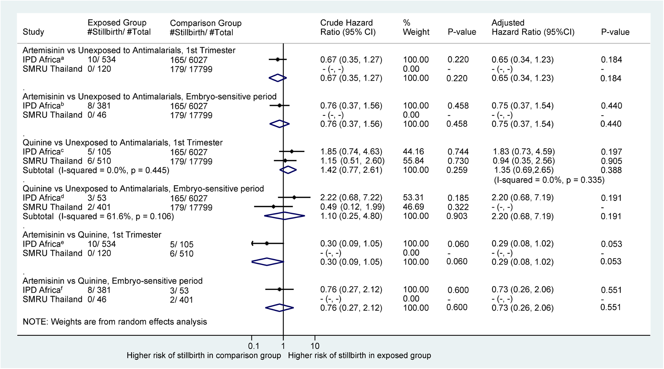 Forest plot for aggregated data meta-analysis of crude and adjusted hazard ratios for the association between different antimalarial exposure categories and stillbirth.
