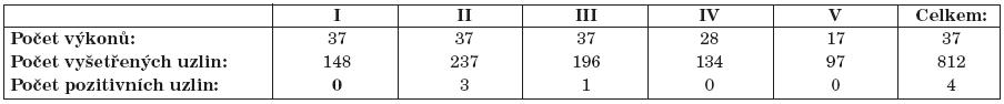 Počet identifikovaných sentinelových lymfatických uzlin a počet pozitivních sentinelových lymfatických uzlin v jednotlivých krčních oblastech.