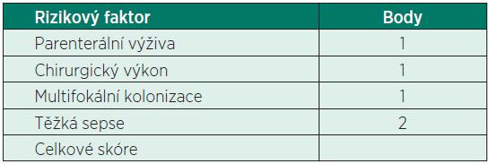 Kandida skóre u non-neutropenických nemocných