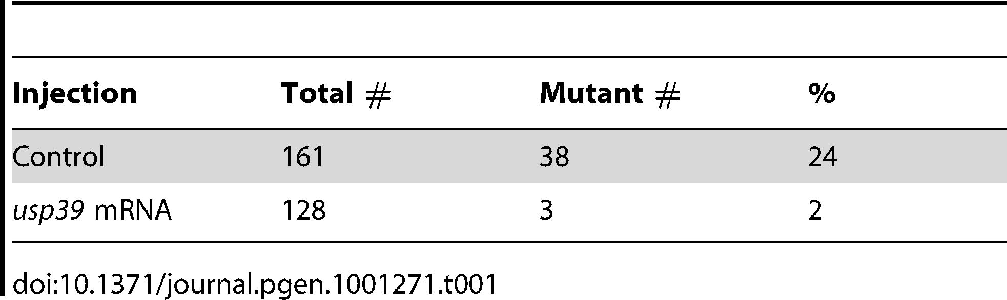 <i>usp39</i> mRNA overexpression rescues the mutant <i>usp39</i> phenotype.