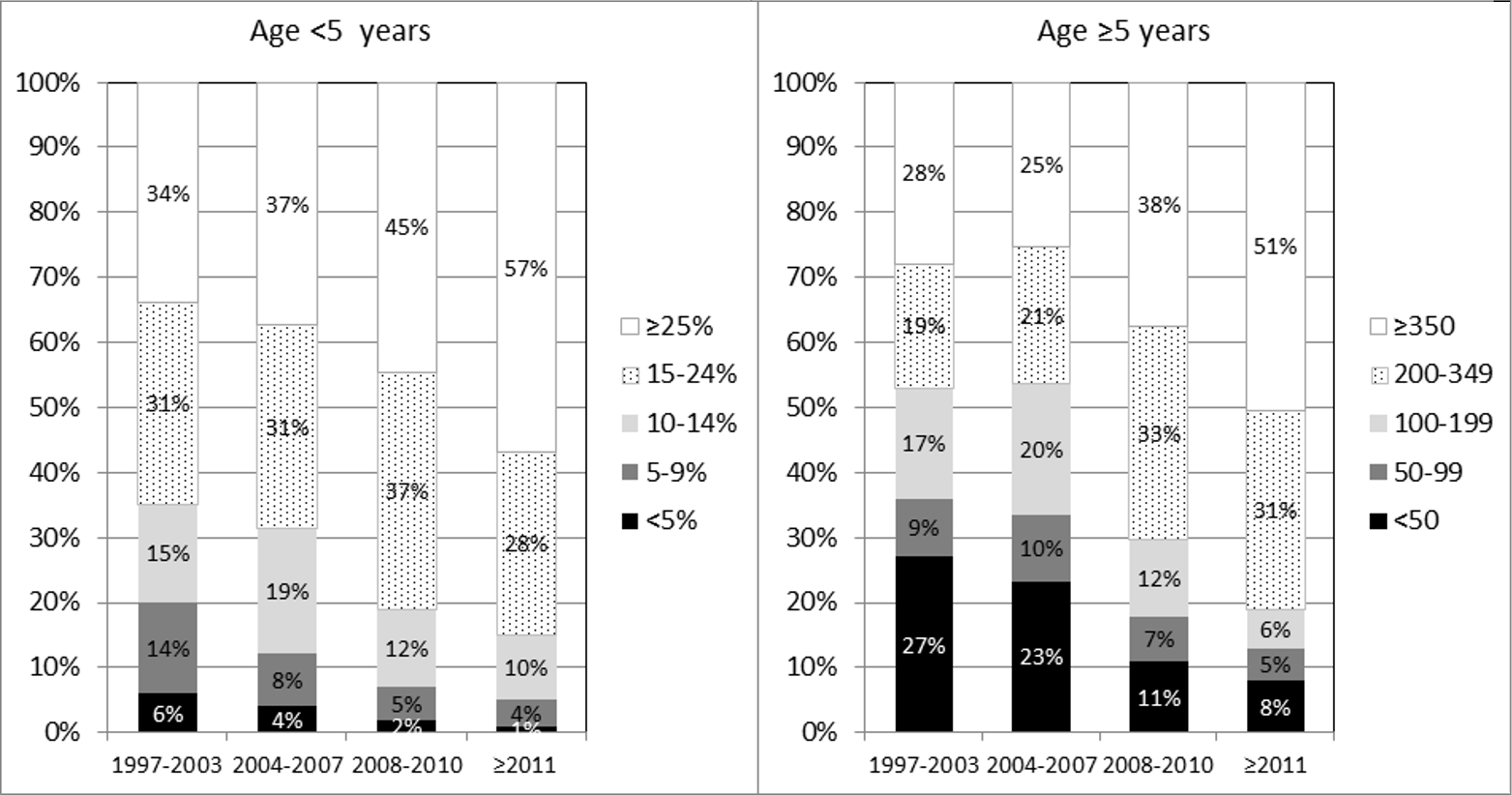 CD4% (left panel) and count (right panel) at initiation of cART, by age group and calendar period.