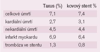 Výsledky studií TAXUS (DES vs BMS).