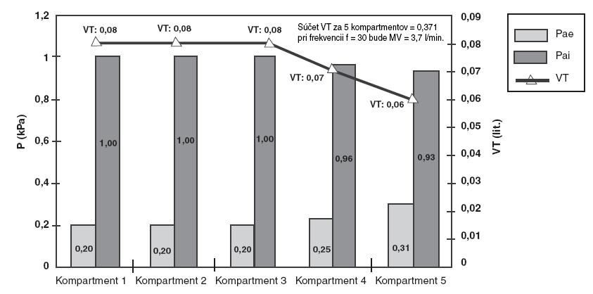 Distribúcia plynov (VT) počas inspíria a exspíria v modeli a tlaky (Pai a Pae) v alveolárnych kompartmentoch pri f = 10 d . min-1, Ti : Te = 1 : 1 a Ppc = 1 kPa.