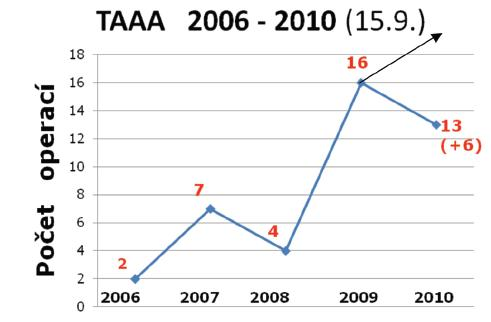 Počty operací TAAA za posledních 5 let v Nemocnici Na Homolce, Praha (k 15. 9. 2010) Graph 1. A number of TAAA procedures performed in the Na Homolce Hospital (Nemocnice Na Homolce) in Prague, during the past five years (dated to 15-09-2010)