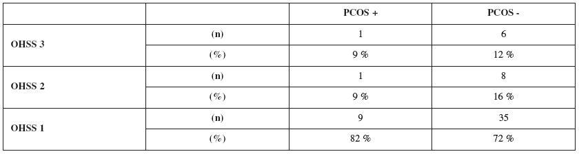 Distribuce mírné (OHSS 1), střední (OHSS 2) a závažné (OHSS 3) formy OHSS ve skupině pacientek se syndromem PCOS (PCOS+) a v kontrolní skupině (PCOS-). Hodnoceny byly pacientky s počtem rostoucich folikulů 18 a větším