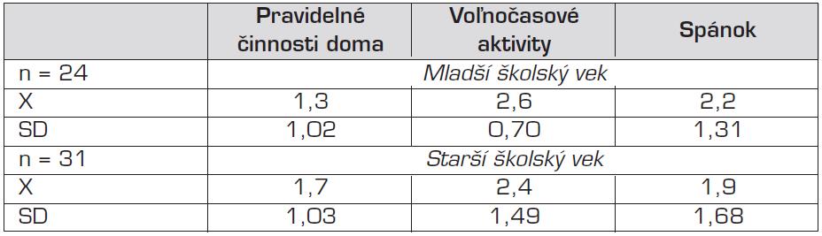 Opisná štatistika v doméne bežné činnosti.