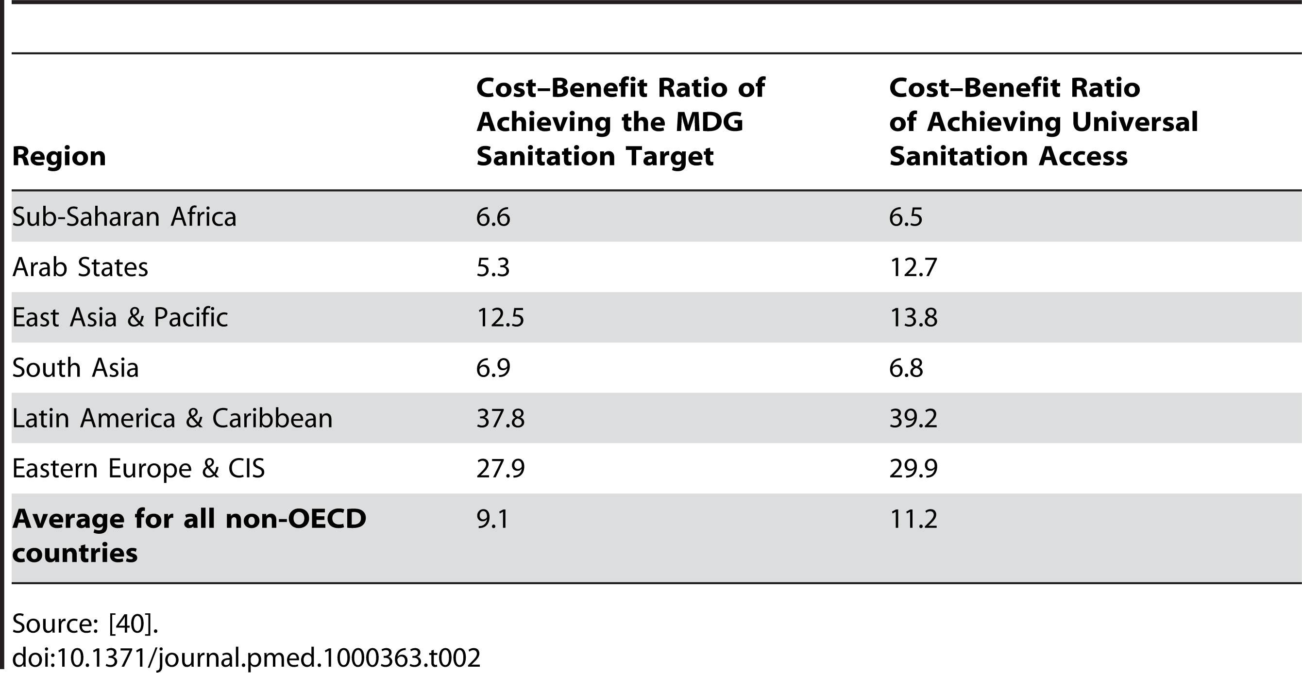 Cost-benefit ratios for achieving the MDG water supply and sanitation targets and for universal water supply and sanitation coverage.
