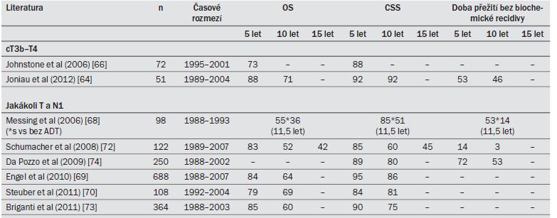 Tab. 9.3. Celková doba přežití (OS) a doba přežití specifická pro karcinom (CSS) u mužů s KP s velmi vysokým rizikem, kteří podstoupili v rámci multimodální léčby nejprve RP.