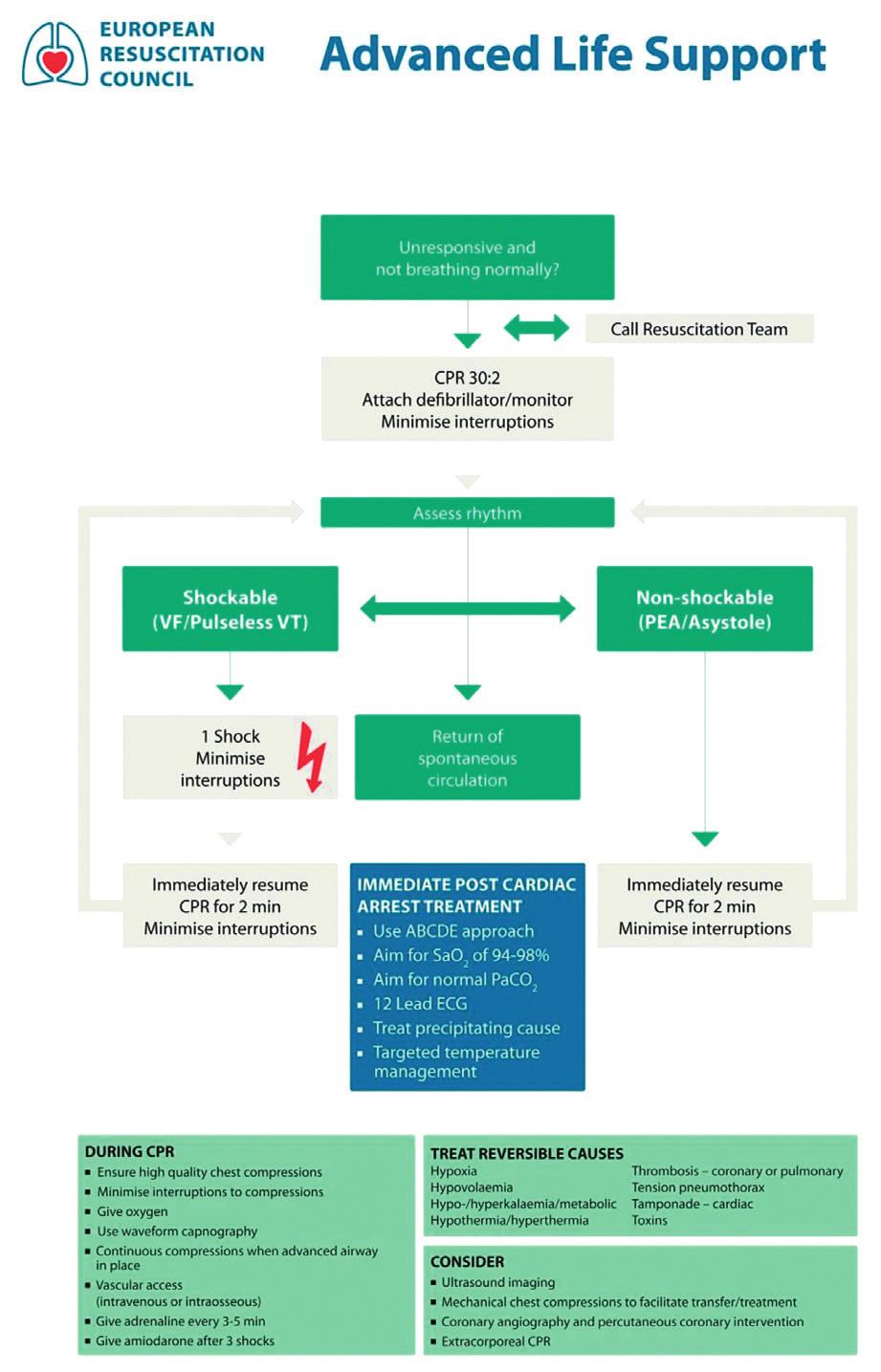 Postup při neodkladné rozšířené resuscitaci