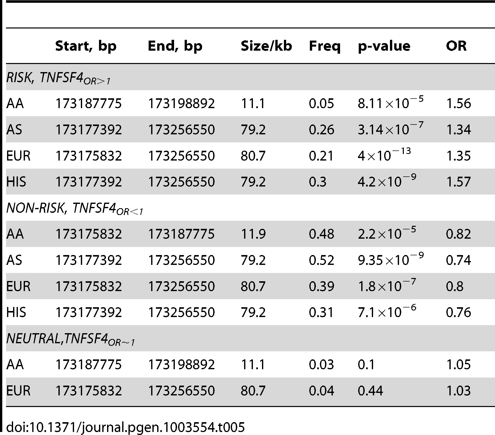 <i>TNFSF4</i> haplotype association in four SLE-control populations.