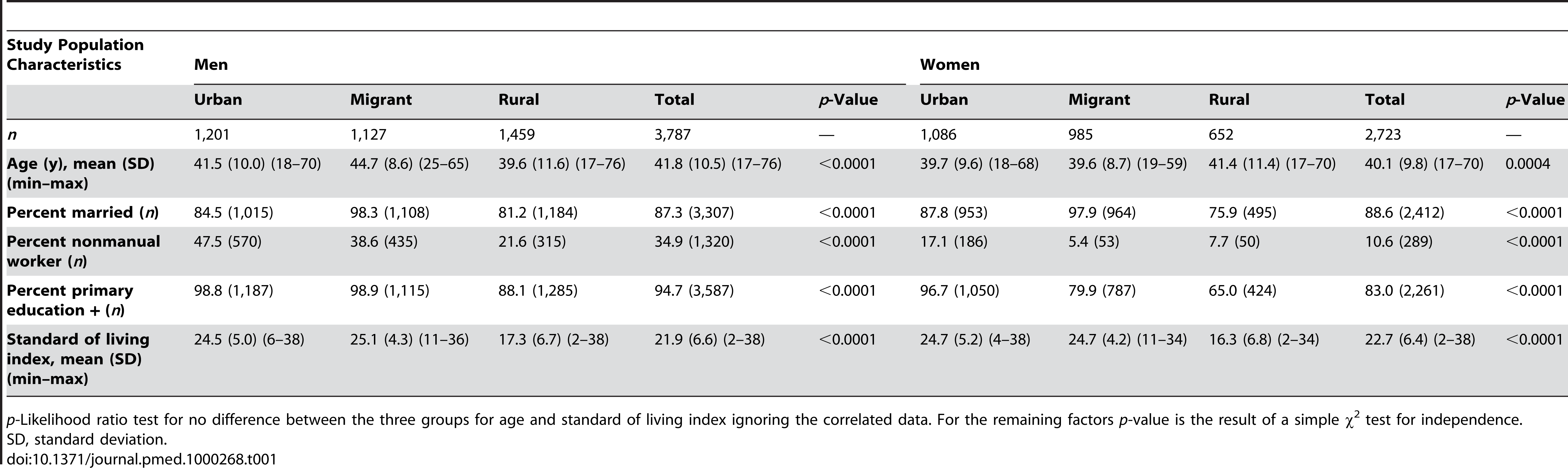 Study population characteristics by sex and place of origin, Indian migration study, 2005–2007.