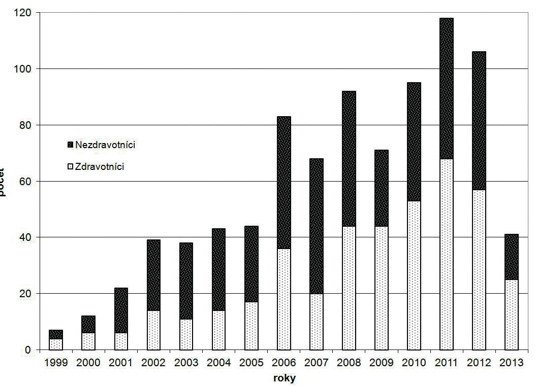 Počet vyšetřených v jednotlivých letech Figure 2. Number of examined patients in individual years