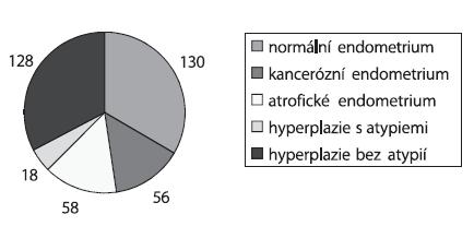 Histopatologické rozložení souboru 390 pacientek