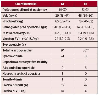 Charakteristiky pacientov s ťažkým stupňom hemofílie A s veľkými operáciami clonenými kontinuálnou infúziou (KI) a bolusovými injekciami (BI) FVIII