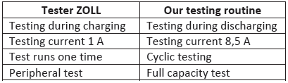 The comparison between ZOLL tester and our testing routine for lead-acid acu-pack ZOLL.