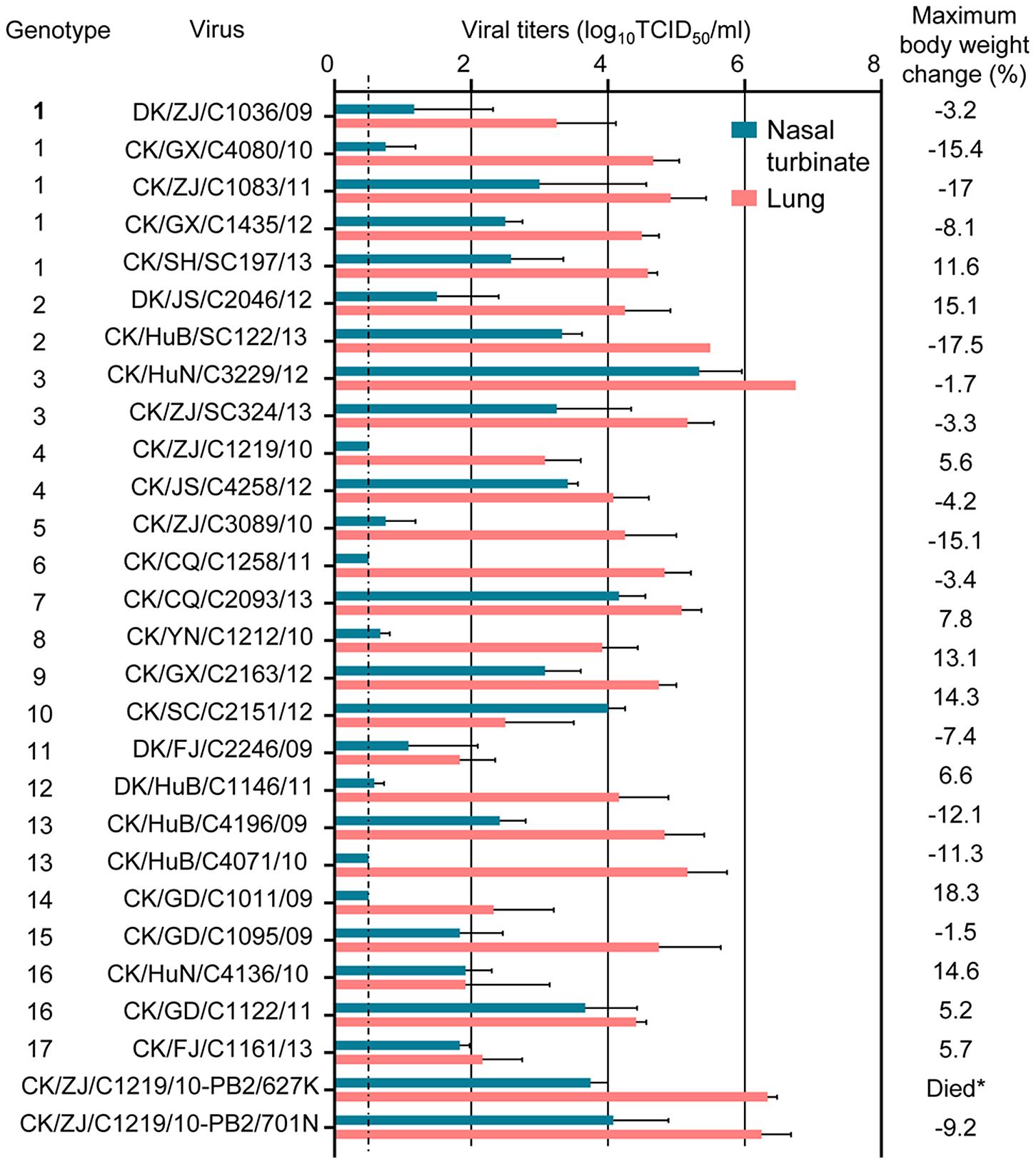 Replication and virulence of H9N2 viruses in mice.