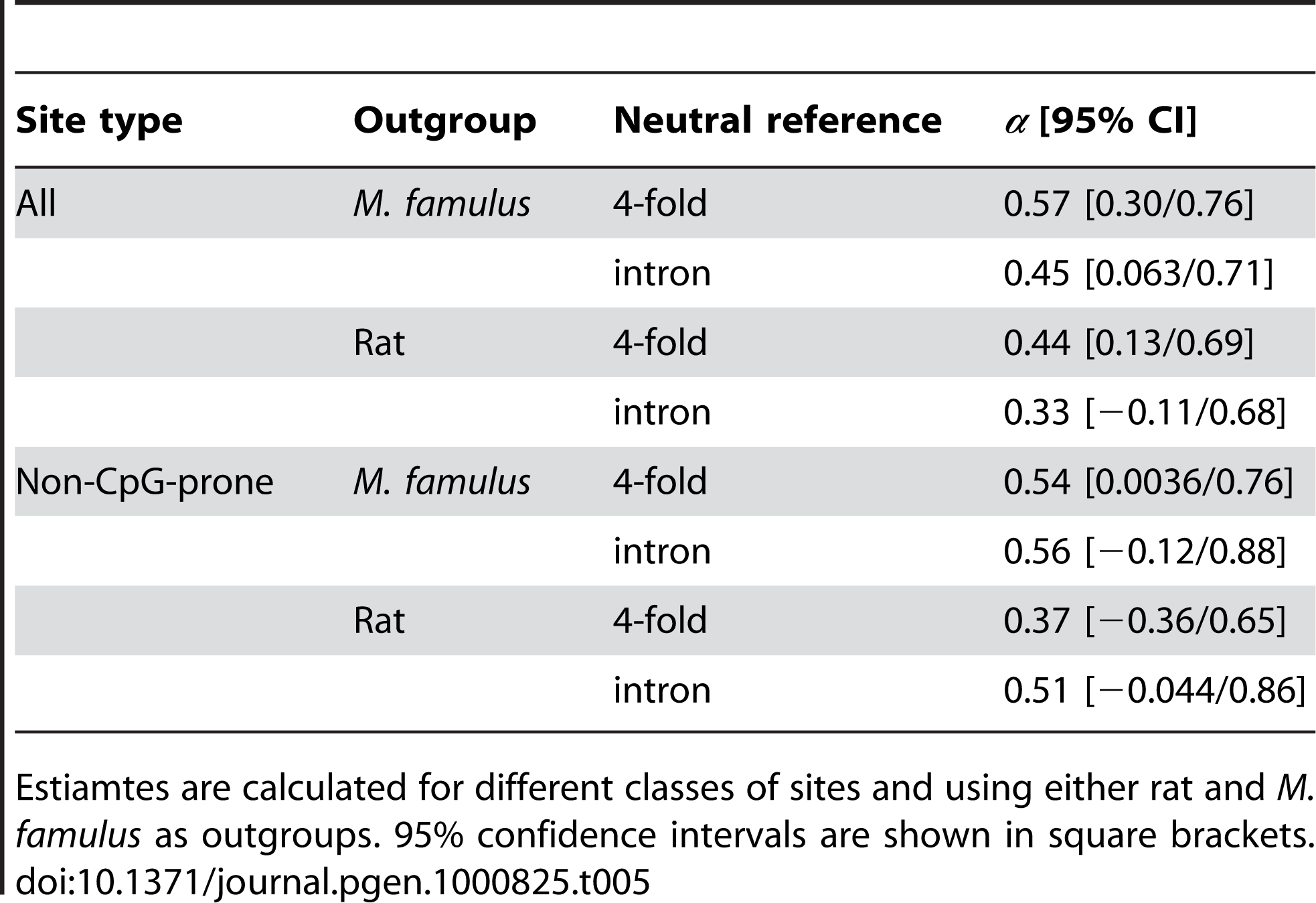 Estimates of the fraction of substitutions driven to fixation by positive selection obtained from estimates based on the inferred distribution of effects.