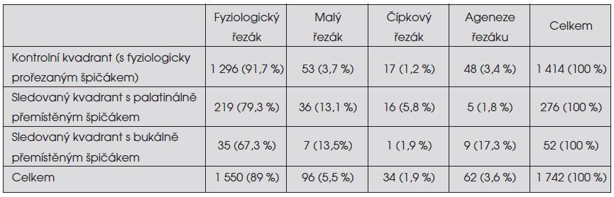 Výskyt jednotlivých anomálií horního stálého postranního řezáku v závislosti na poruše prořezávání horního stálého špičáku