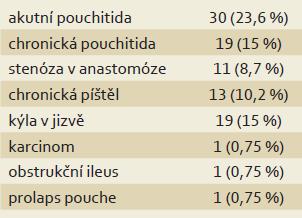 Výskyt pozdních komplikací po IPAA; medián sledování 7,9 (2,1–20,7) let. Tab. 1. Incidence of late postoperative complications in patients who underwent IPAA; median follow-up 7.9 (2.1–20.7) years.