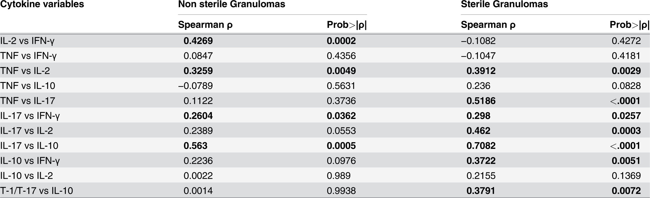 Pairwise correlation of cytokine levels within granulomas based on bacterial burden.