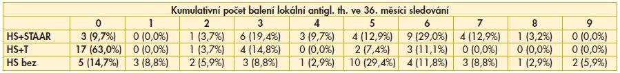 Výsledky srovnání kumulativního počtu balení lokální antiglaukomové th. ve 36. měsíci sledování