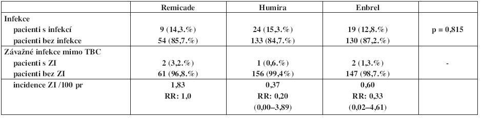 Výskyt a incidence infekcí v registru ATTRA u pacientů s psoriatickou atrtitidou – porovnání mezi jednotlivými preparáty.