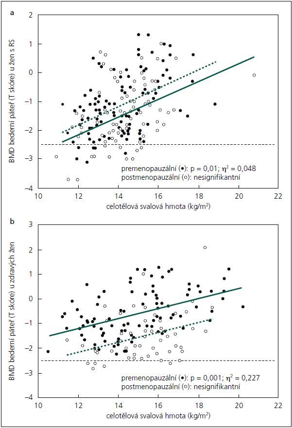Vztah mezi celotělovou svalovou (beztukovou) hmotou a BMD v bederní páteři u pacientek s RS (a) a u zdravých kontrol (b). Prázdné body označují ženy po menopauze, plné body ženy před menopauzou.