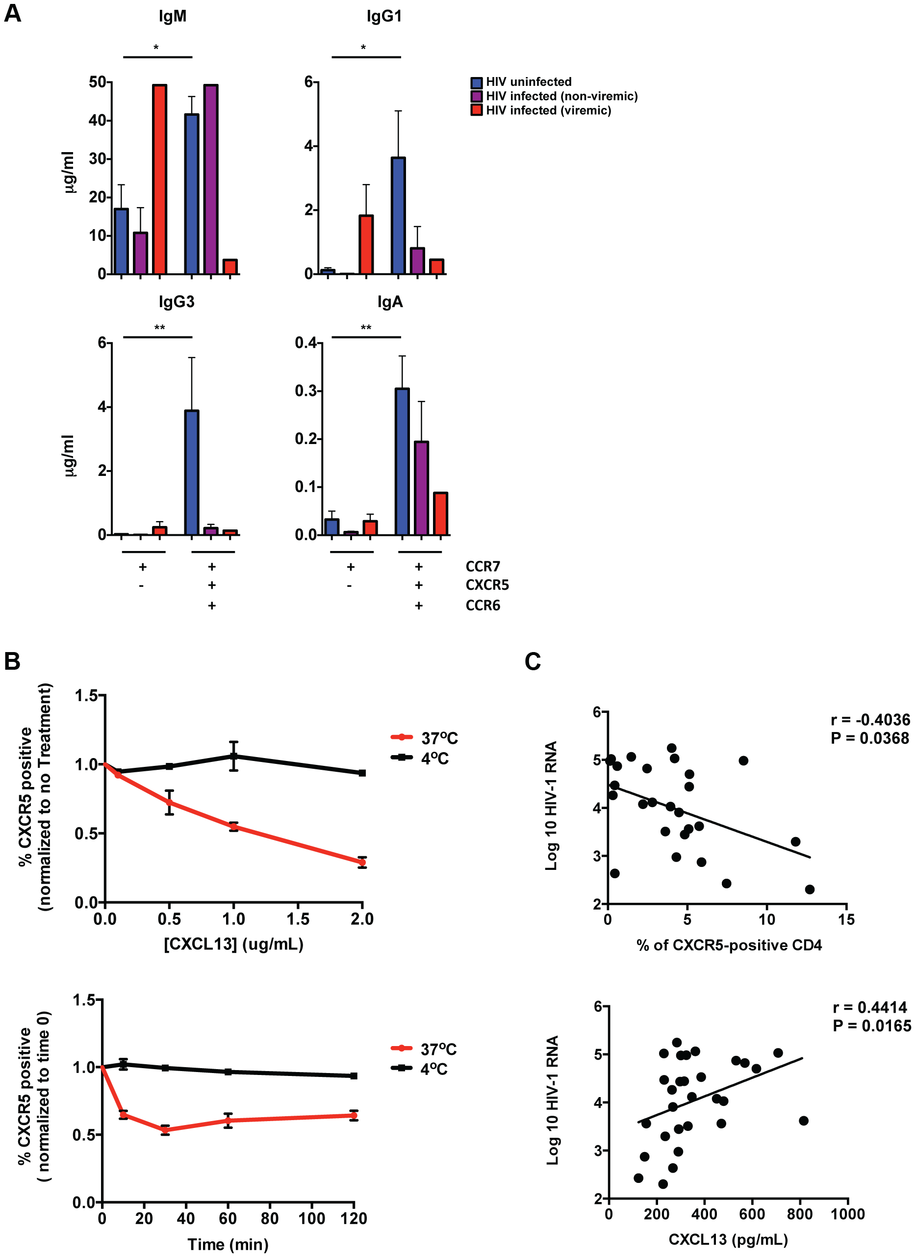 Impaired B cell help by pT<sub>FH</sub> cells in HIV infection.