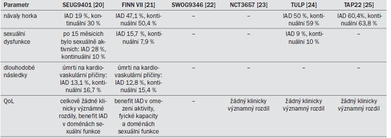 Tab. 13.4. QoL a bezpečnost léčby v sedmi studiích III. fáze zabývajících se IAD.