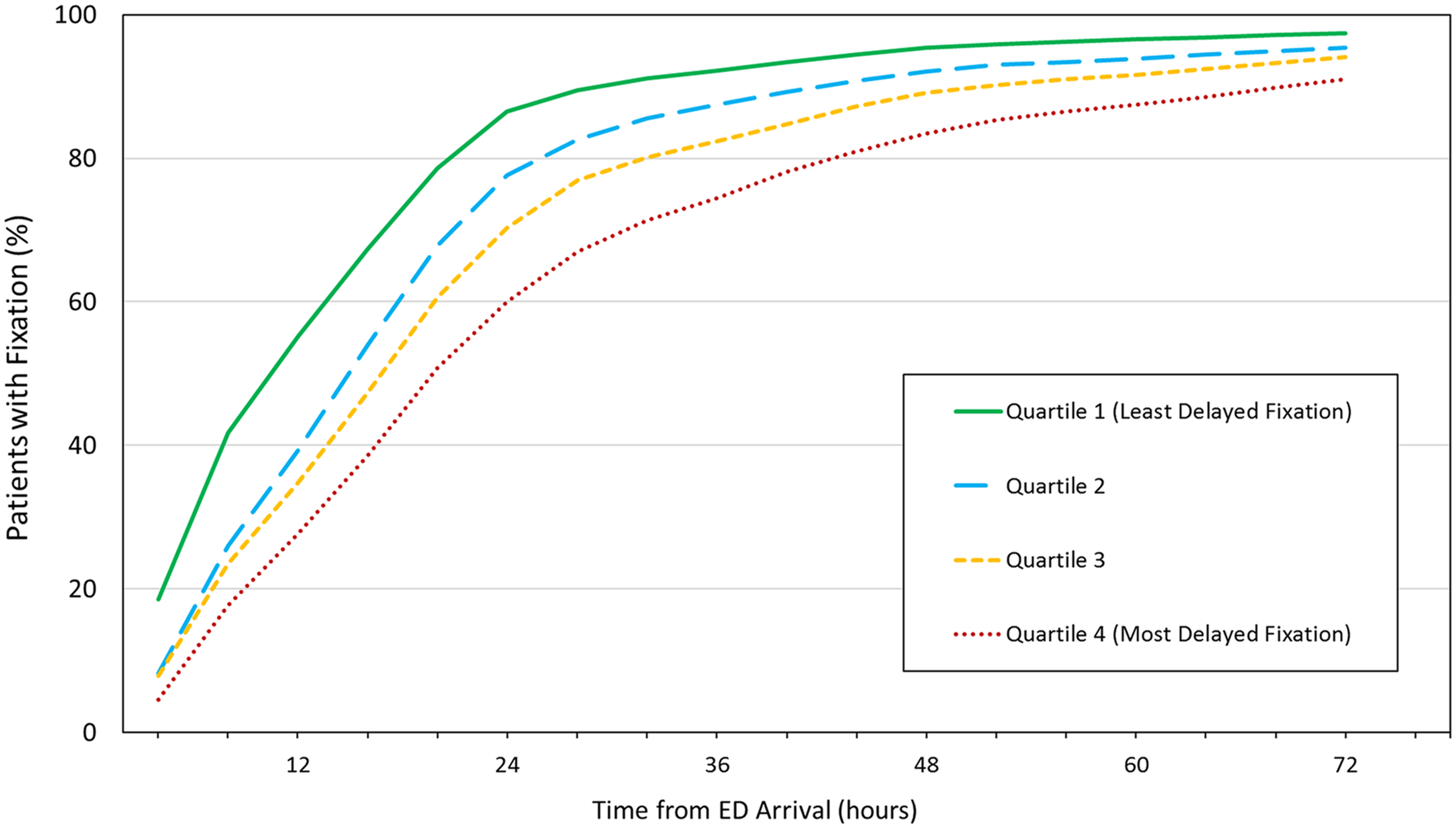 Cumulative percentage of patients receiving definitive fixation as a function of time from emergency department (ED) arrival.