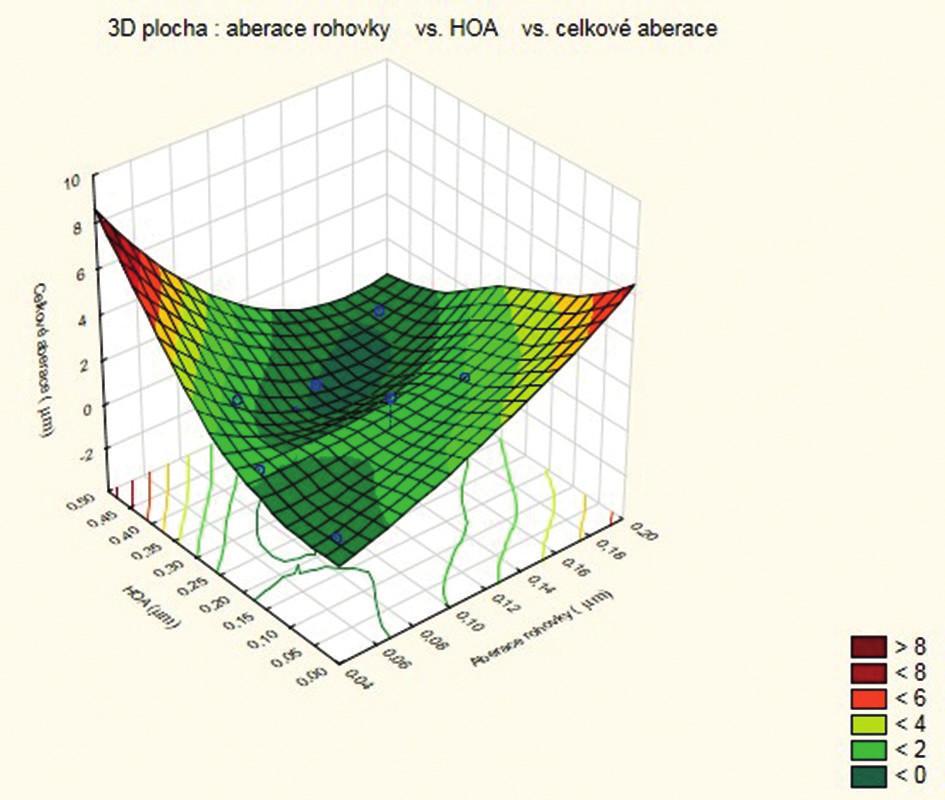 Aberace rohovky versus celkové aberace oka