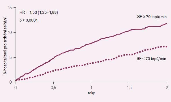 Srdeční frekvence jako prediktor hospitalizace pro srdeční insuficienci (placebová větev).