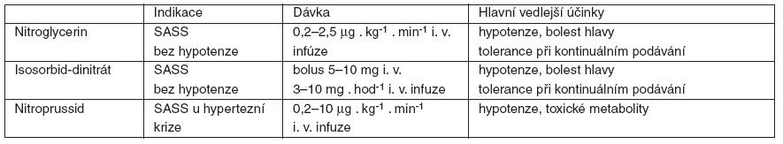 Nitrovazodilatátory – indikace, dávky a vedlejší účinky