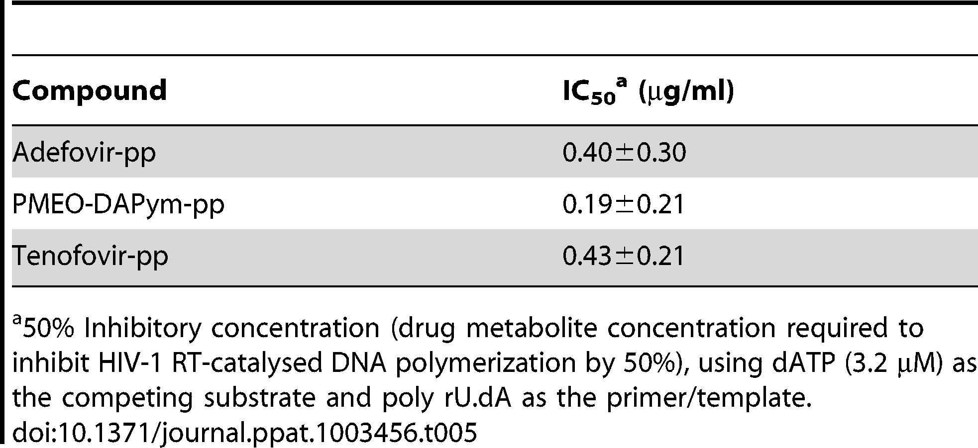 Inhibitory activity of the diphosphate metabolites of adefovir, tenofovir, and PMEO-DAPym against HIV-1 RT.