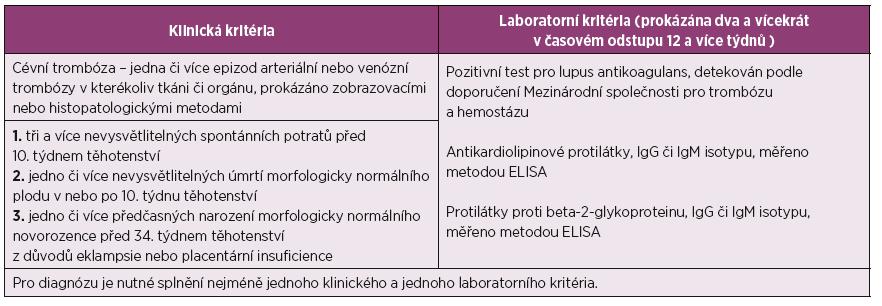 Revidovaná klasifikační kritéria pro antifosfolipidový syndrom – Sydney 2004 (upraveno podle Miyakis et al. [4].
