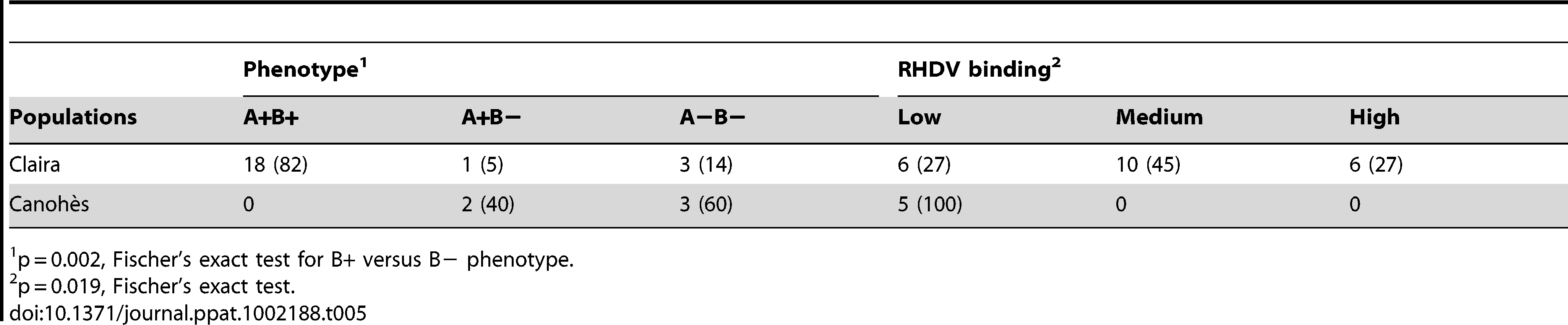 Correlation of B expression and RHDV binding of rabbits from Claira, not RHDV infected, and Canohès, RHDV survivors, percentage in parenthesis.