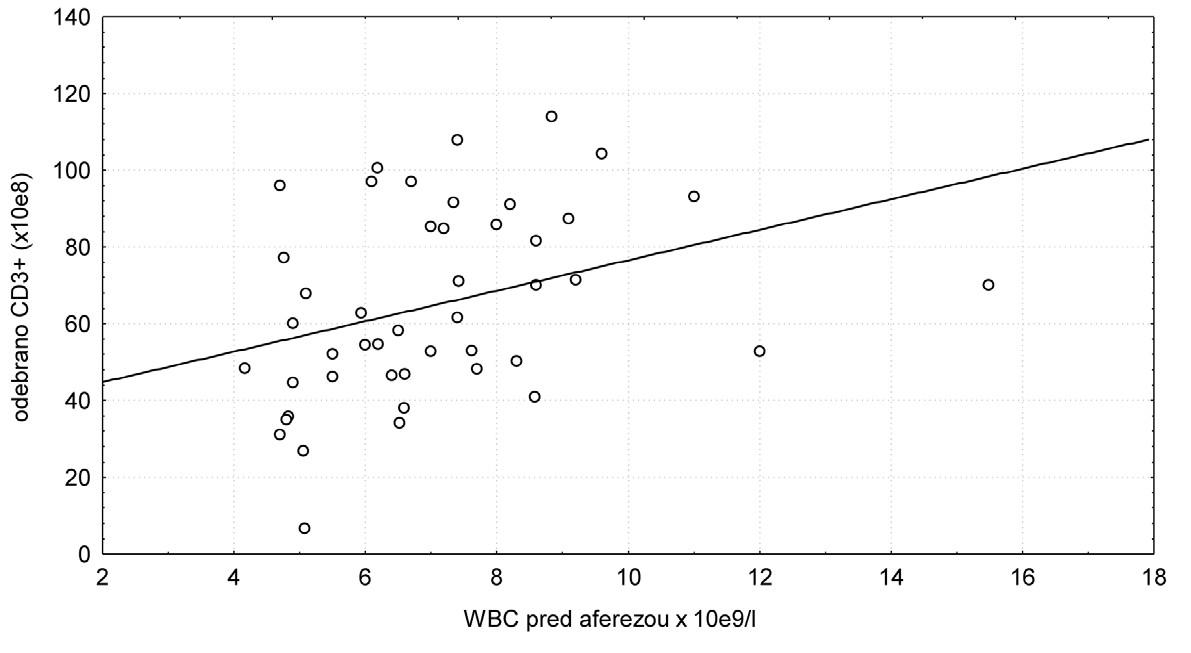 Závislost množství odebraných CD3+ lymfocytů na hladině WBC před aferézou.