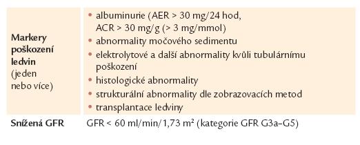Kritéria pro diagnózu chronického onemocnění ledvin.
