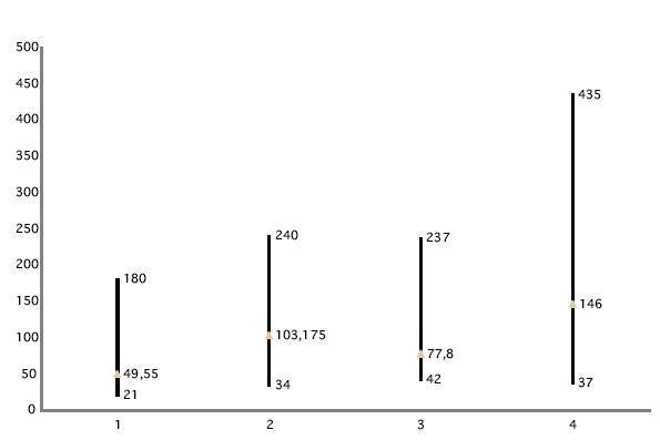 Amplitúdy vĺn vpravo. 1. Rozsah amplitúd vlny p13 pri 1CH meraní; 2. Rozsah amplitúd vlny p13 pri 2CH meraní; 3. Rozsah amplitúd vlny n23 pri 1CH meraní; 4. Rozsah amplitúd vlny n23 pri 2CH meraní.