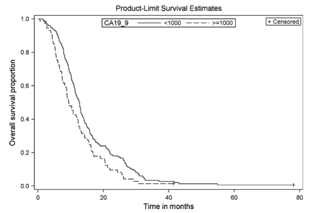 Figure 2. Overall survival by CA 19.9 levels. Kaplan–Meier curve of LAPC patients with CA 19.9 < 1000 (n = 150) versus CA 19.9 > 1000 (n = 73). P-value, 0.0018, HR 1.59 (95% CI 1.19–2.14).