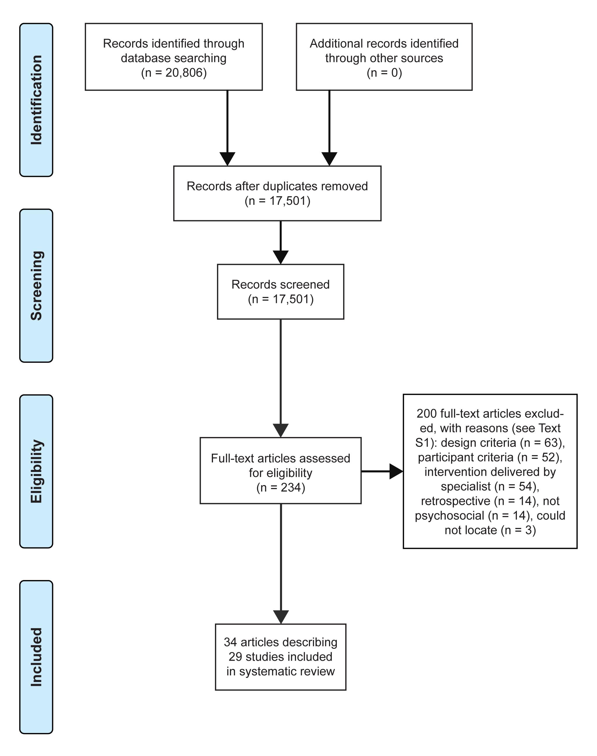 """Study inclusion decision tree (using PRISMA flow diagram <em class=""""ref"""">[20]</em>)."""