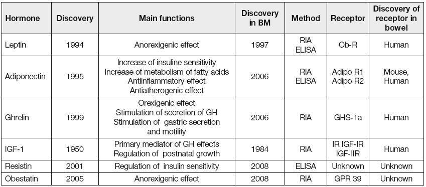New regulatory hormones of breast milk