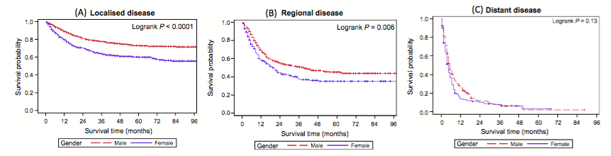 Figure 4. Kaplan–Meier disease-specific survival curves for localized (A), regional (B), and distant (C) disease by Sex for patients aged 70 years or older.