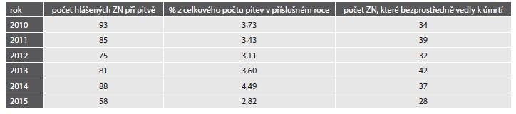 Hlášení zhoubných novotvarů (ZN) na Ústavu soudního lékařství v Brně.