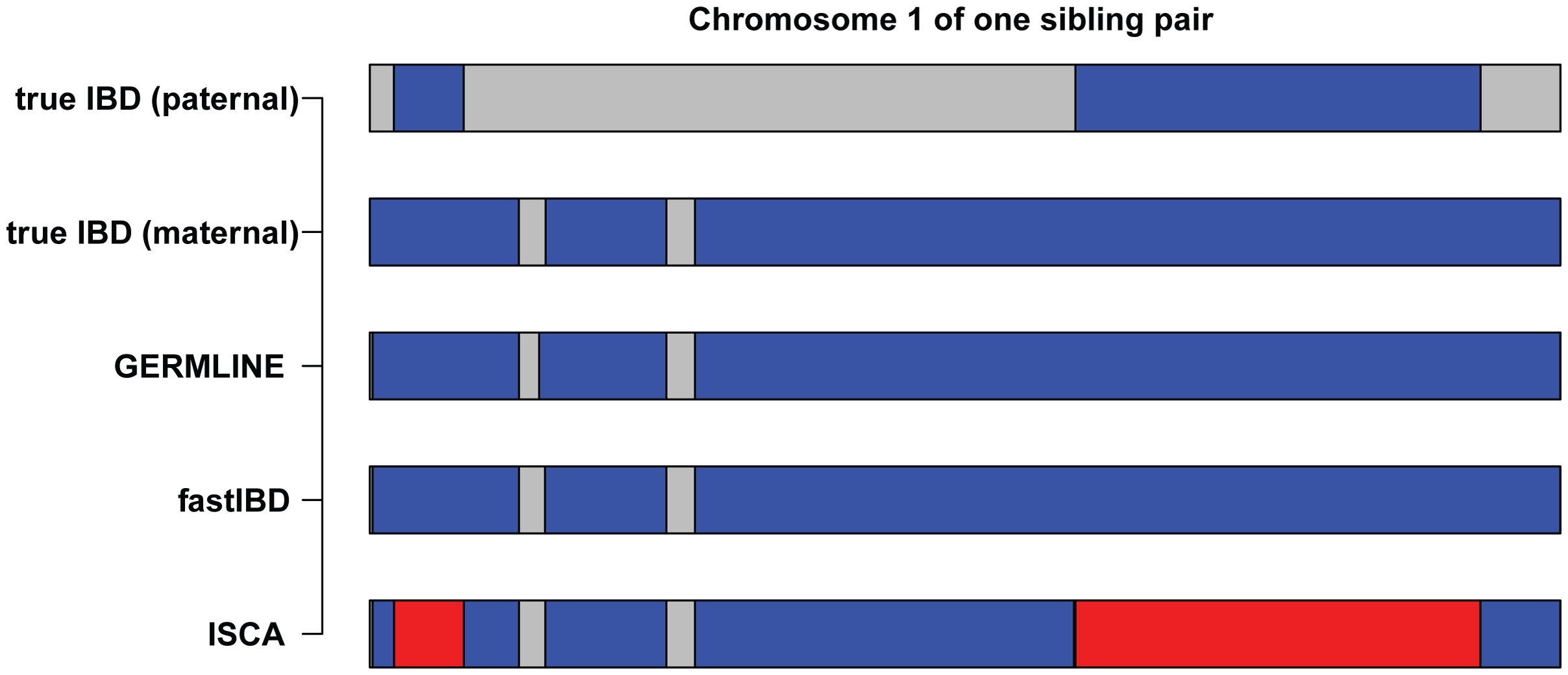 Comparison of IBD inferred by GERMLINE, fastIBD, and ISCA.